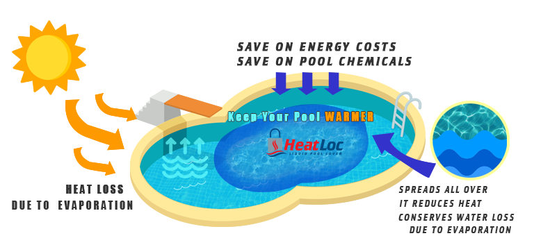 How HeatLoc Liquid Pool Cover Infomercial