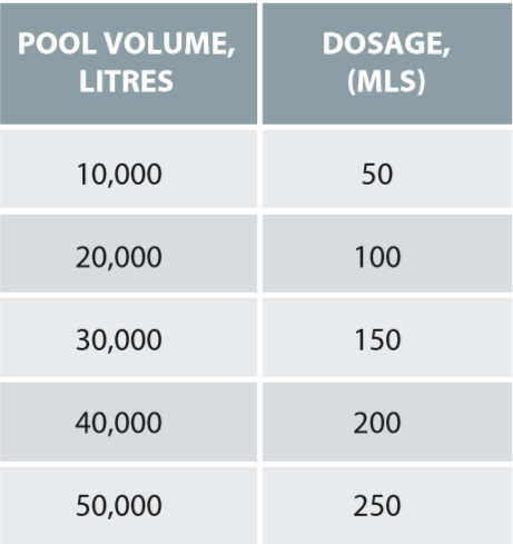 Heat Loc Dosage - Liquid Pool Cover Table Dosage